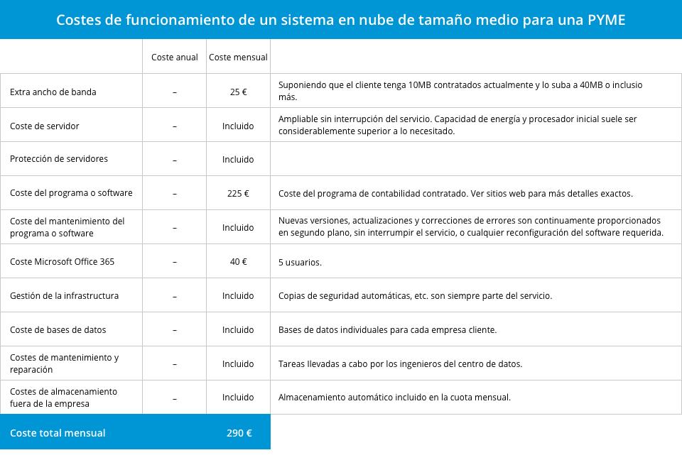 analisis-del-ahorro-de-costes-con-el-uso-de-cloud-computing-picture-3_